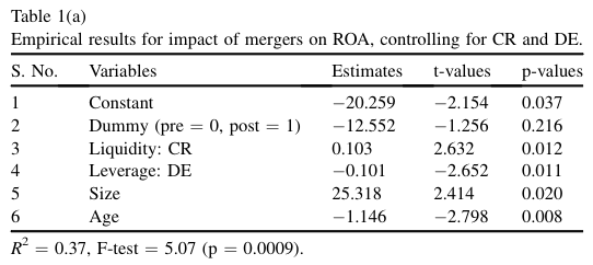 Table 1a Empirical results for impact of mergers