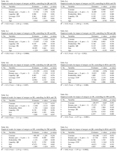Table 1b-3c Empirical results for impact of mergers