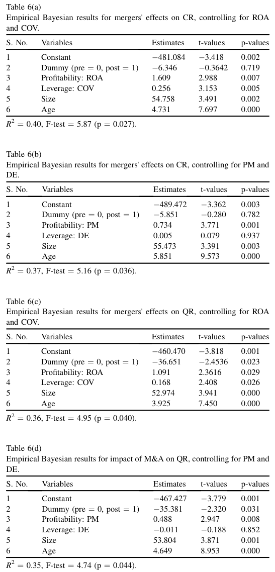 Table 6a-d Empirical results for impact of mergers