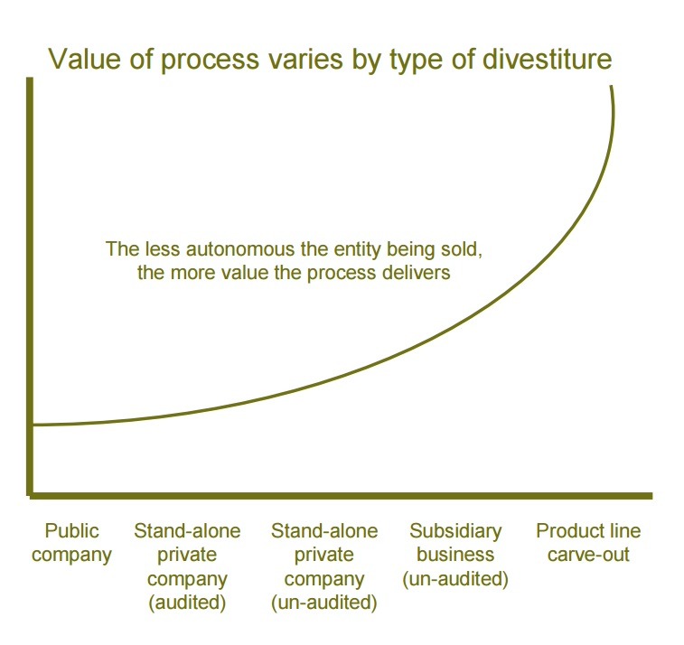 Value of process varies by type of divestiture