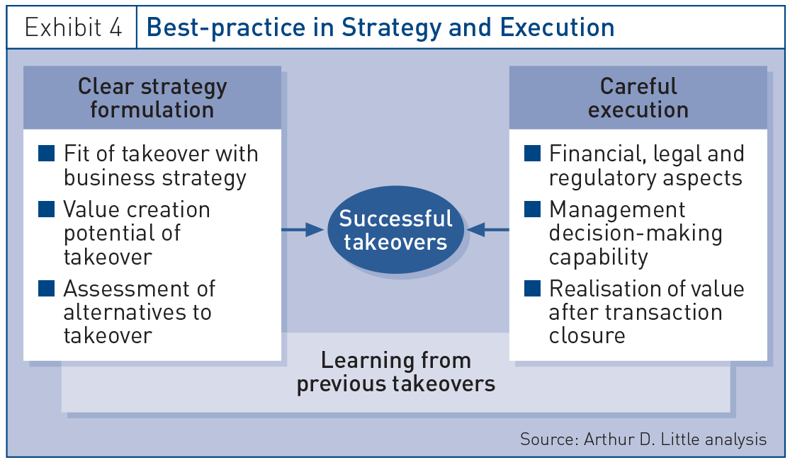 Best-practice in Strategy and Execution