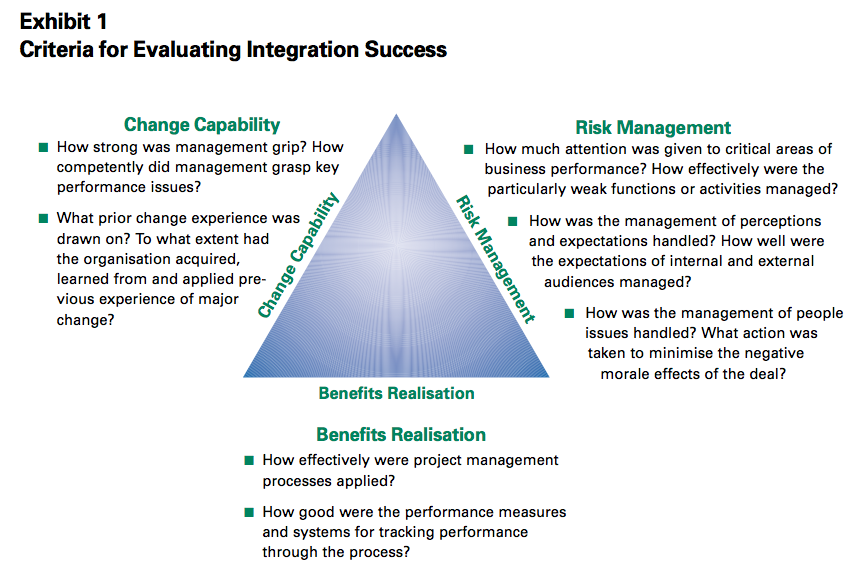 Exhibit 1 Criteria for Evaluating Integration Success