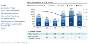 Exhibit 1 EMEA telecom M&A activity