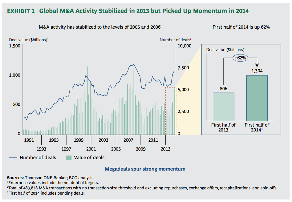 Exhibit 1: Global M&A Activity Stabilized in 2013 but Picked Up Momentum in 2014