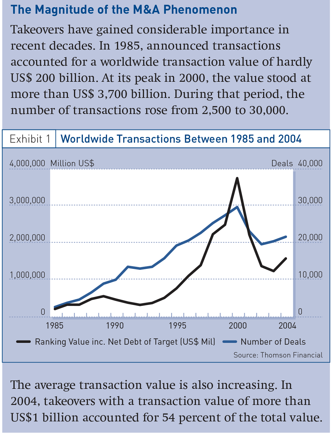 Worldwide Transactions Between 1985 and 2004