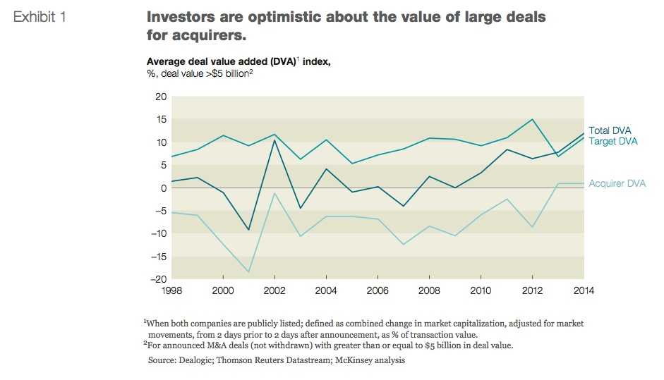 Exhibit 1: Investors are optimistic about the value of large deals for acquirers
