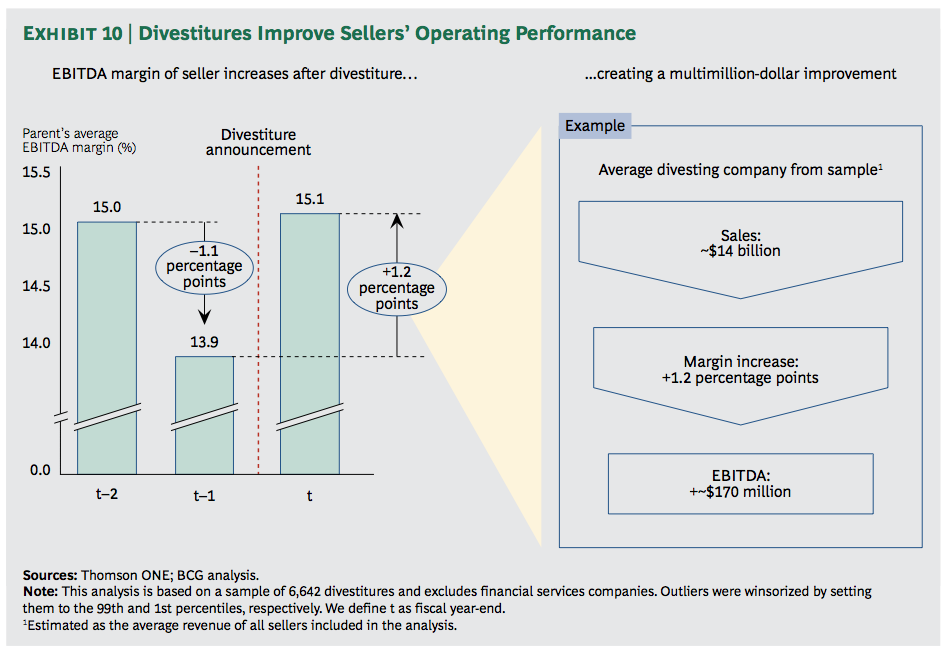 Exhibit 10: Divestitures Improve Sellers' Operating Performance