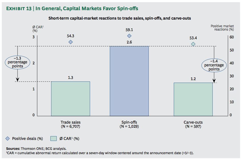 Exhibit 13: In General, Capital Markets Favor Spin-offs