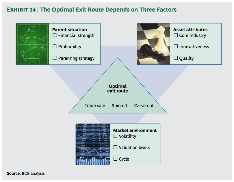 Exhibit 14: The Optimal Exit Route Depends on Three Factors