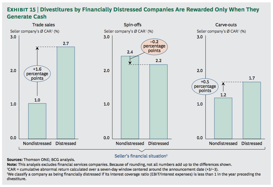 Exhibit 15: Divestitures by Financially Distressed Companies Are Rewarded Only When They Generate Cash