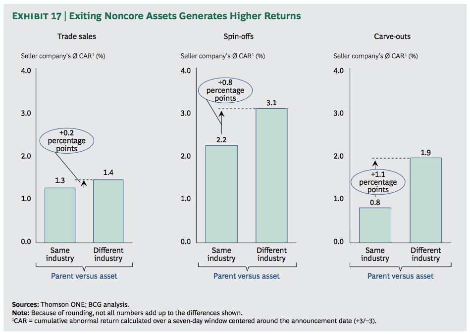 Exhibit 17: Exiting Noncore Assets Generates Higher Returns
