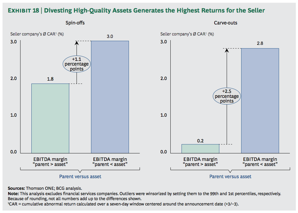 Exhibit 18: Divesting High-Quality Assets Generates the Highest Returns for the Seller