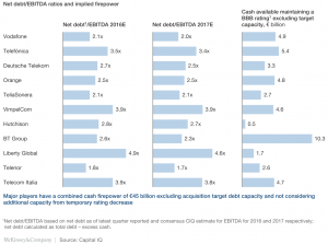 Exhibit 2 Net debt-EBITDA ratios and implied firepower
