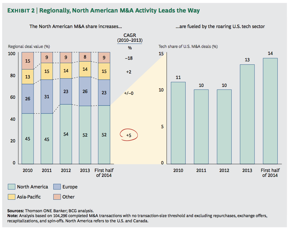 Exhibit 2: Regionally, North American M&A Activity Leads the Way