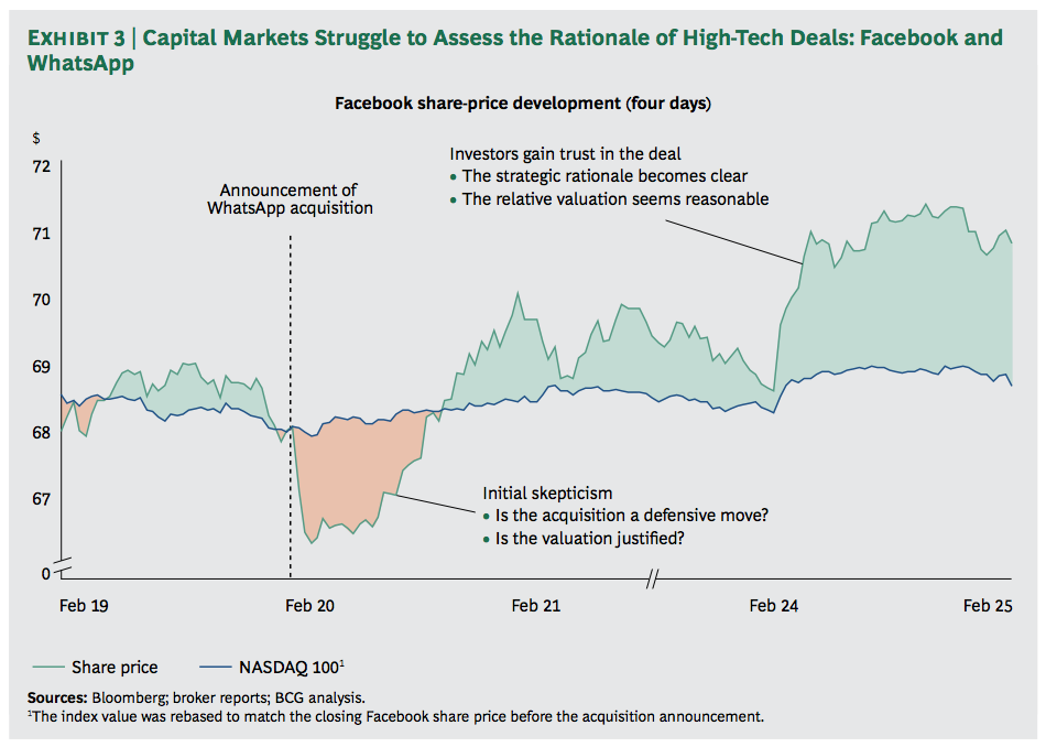Exhibit 3: Capital Markets Struggle to Assess the Rationale of High-Tech Deals: Facebook and WhatsApp
