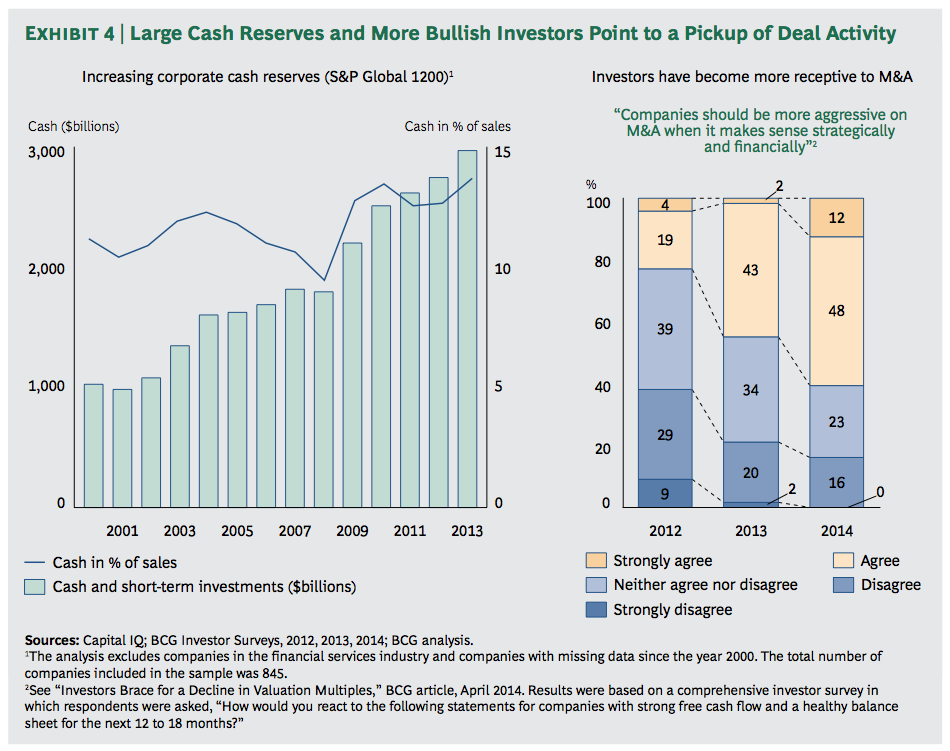 Exhibit 4: Large Cash Reserves and More Bullish Investors Point to a Pickup of Deal Activity
