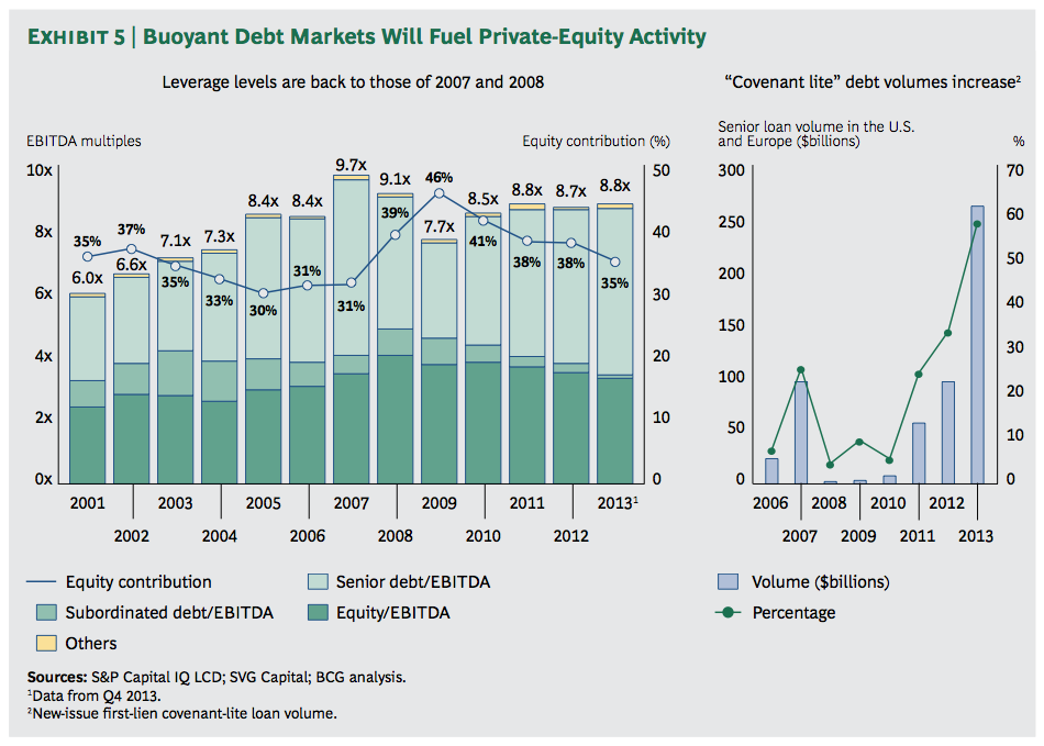 Exhibit 5: Buoyant Debt Markets Will Fuel Private-Equity Activity