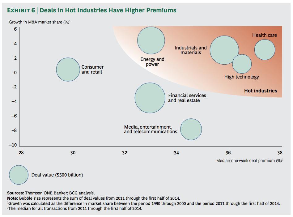 Exhibit 6: Deals in Hot Industries Have Higher Premiums