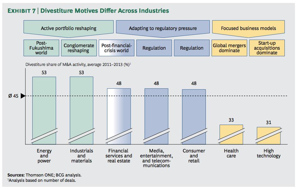 Exhibit 7: Divestiture Motives Differ Across Industries