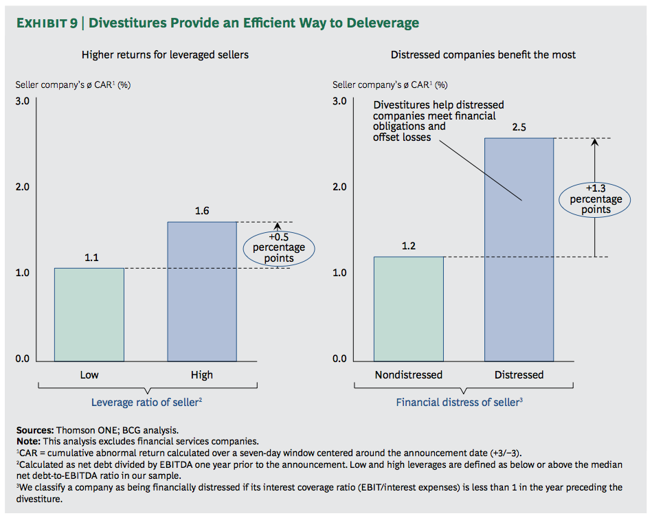 Exhibit 9: Divestitures Provide an Efficient Way to Deleverage