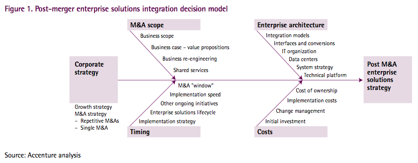 Figure 1: Post-merger enterprise solutions integration decision model