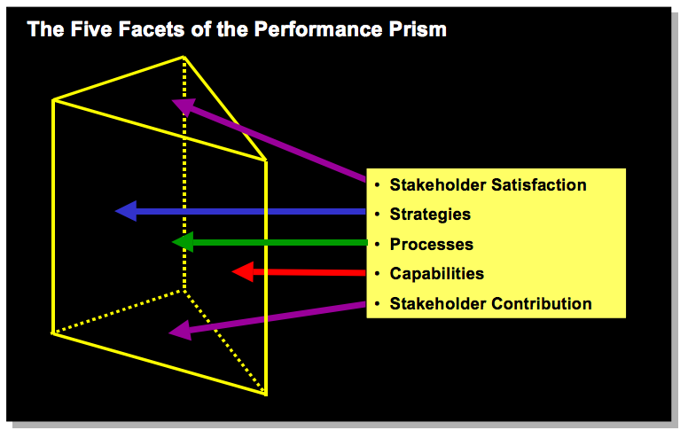 Figure 1: The Five Facets of the Performance Prism