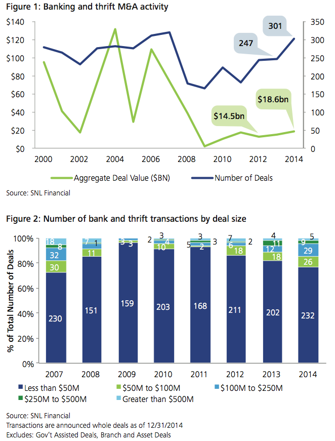 Figure 1-2: Banking and thrift M&A activity
