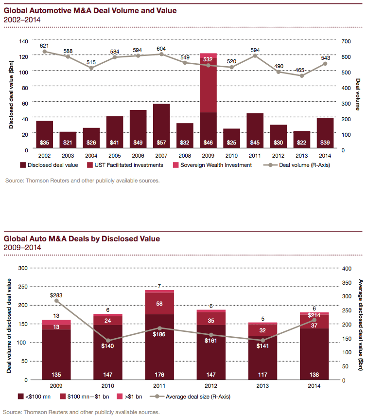 Figure 1 Global Automotive M&A Deal Volume & Value 2002-2014