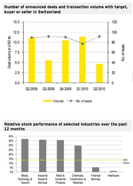 Figure 1: M&A Market Q2 2010