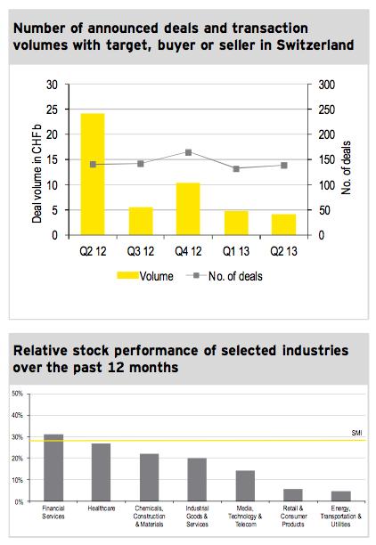 Figure 1: M&A Market Q2 2013