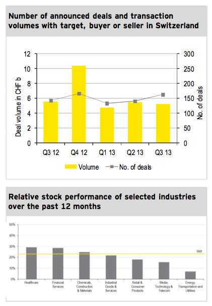 Figure 1: M&A market Q3 2013