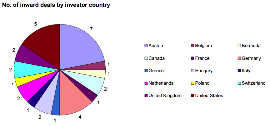 Figure 1: No. of inward deals by investor country
