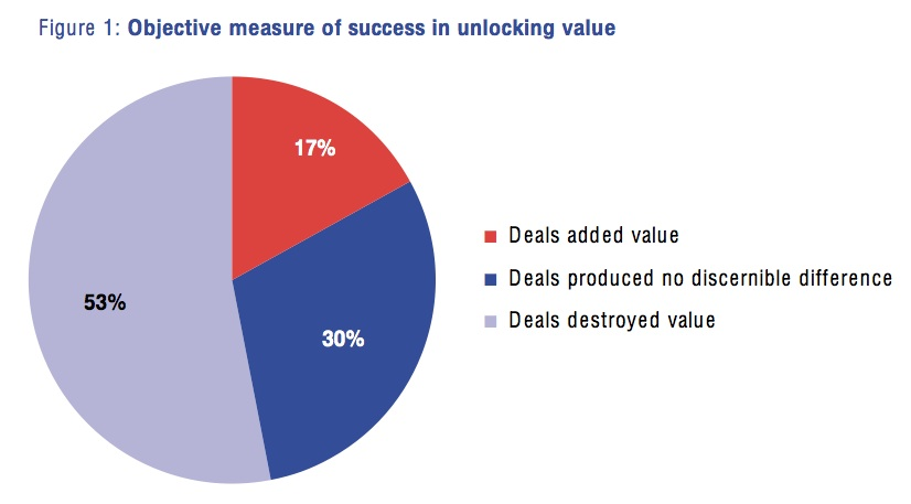 Figure 1: Objective measure of success in unlocking value