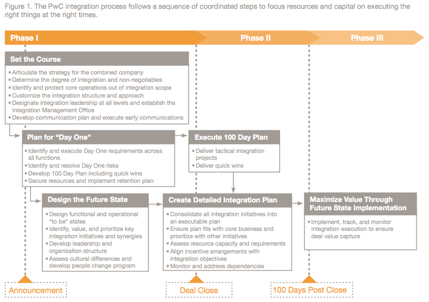 Figure 1: The PwC integration process follows a sequence of coordinated steps