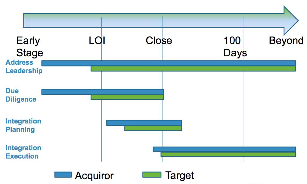 Figure 1: Timeline