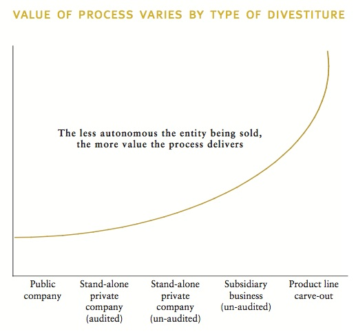 Figure 1: Value of process varies by type of divestiture