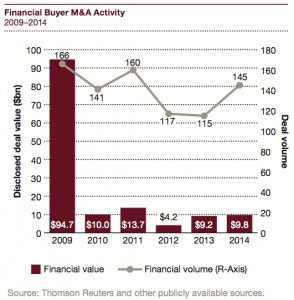 Figure 10 Financial Buyer M&A Activity 2009–2014
