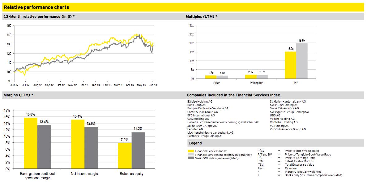 Figure 10: Financial Services Q2 2013