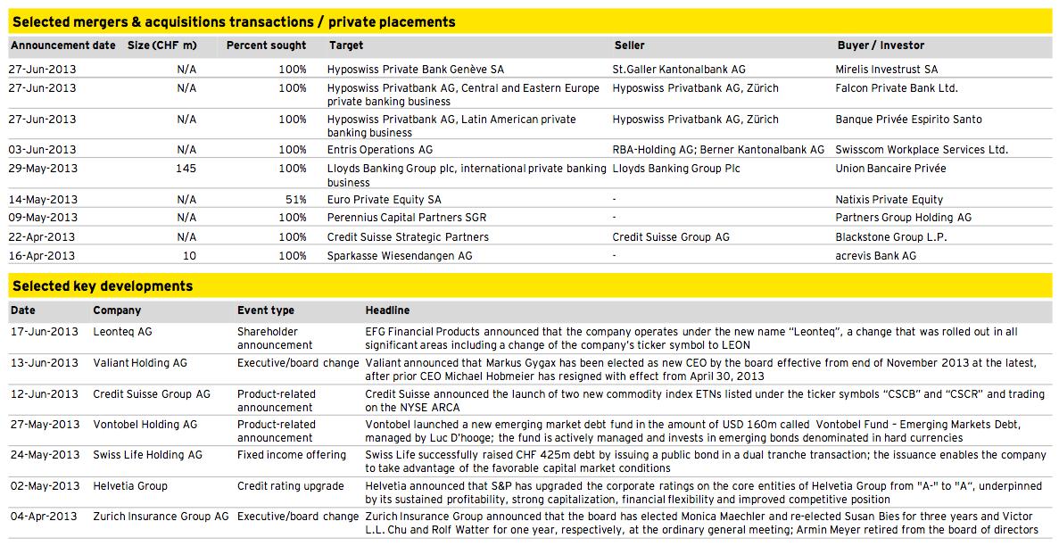 Figure 11: Financial Services Q2 2013