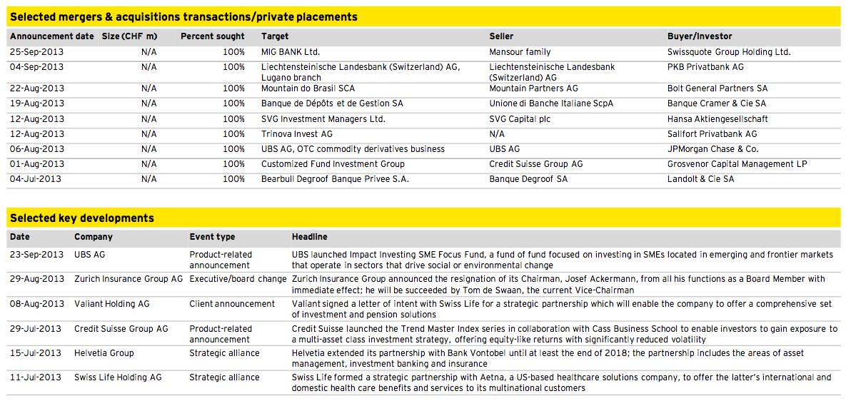 Figure 11: Financial Services Q3 2013