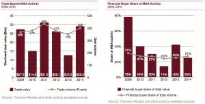 Figure 11 Financial vs Trade Buyers 2009-2014
