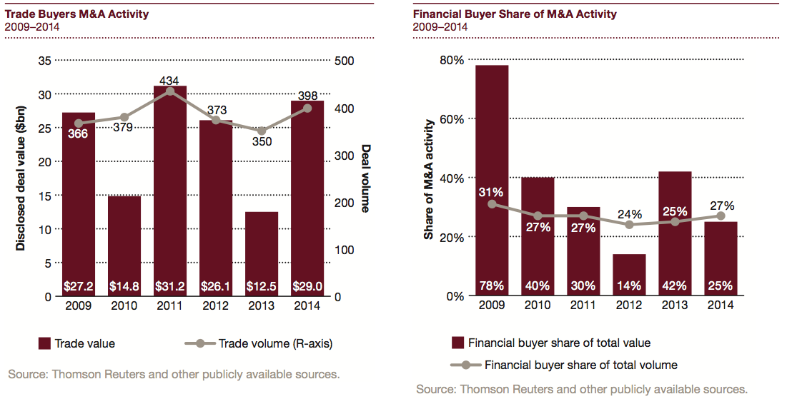 Figure 11 Financial vs Trade Buyers 2009-2014