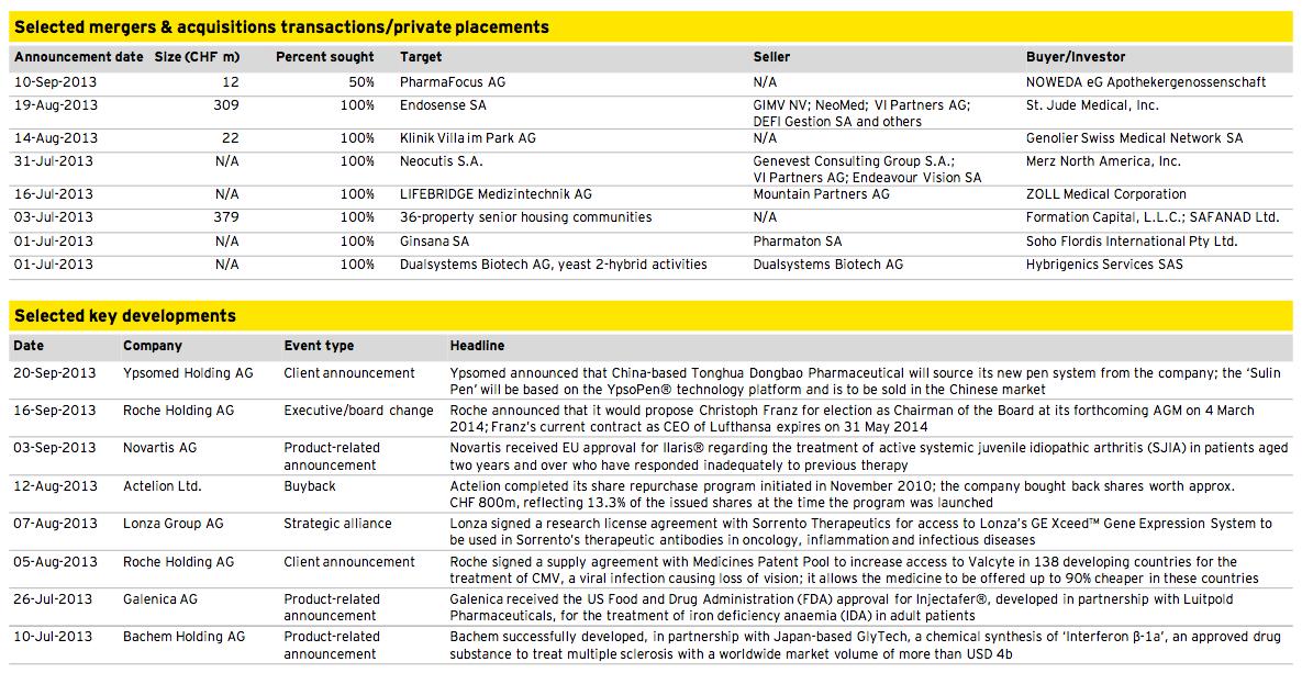 Figure 13: Healthcare Q3 2013