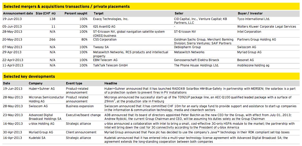Figure 17: Media, Technology and Telecommunications Q2 2013