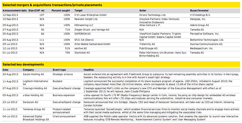 Figure 17: Media, Technology and Telecommunications Q3 2013