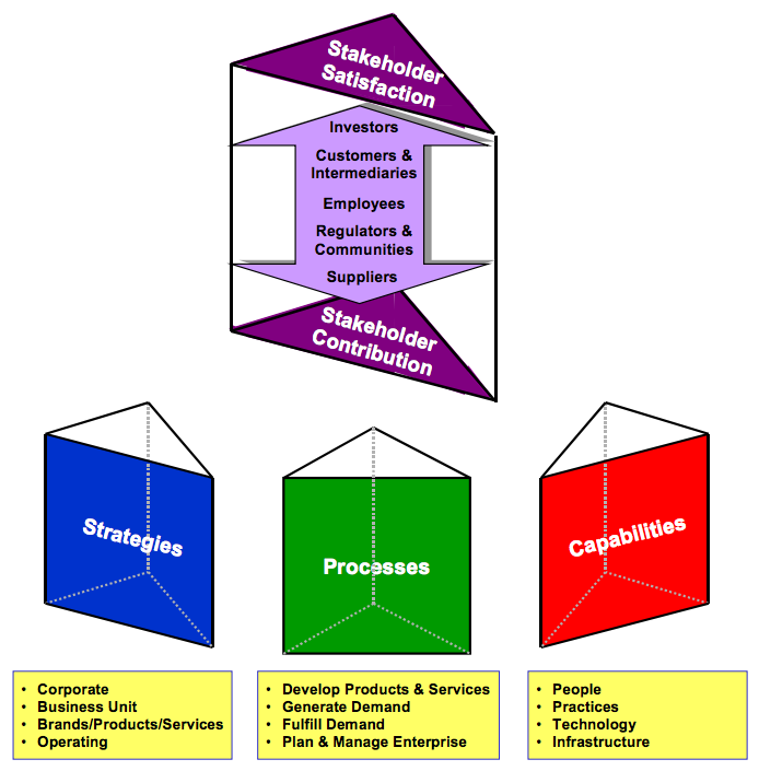 Figure 2: The Five Facets of the Performance Prism