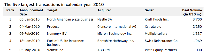 Figure 2: Five largest transactions in calendar year 2010 (Q2)