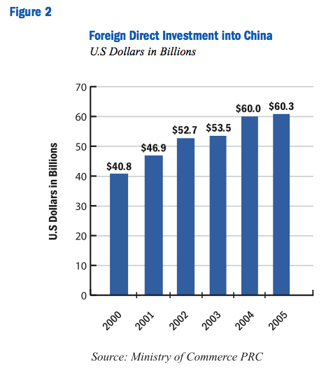 Figure 2: Foreign Direct Investment into China