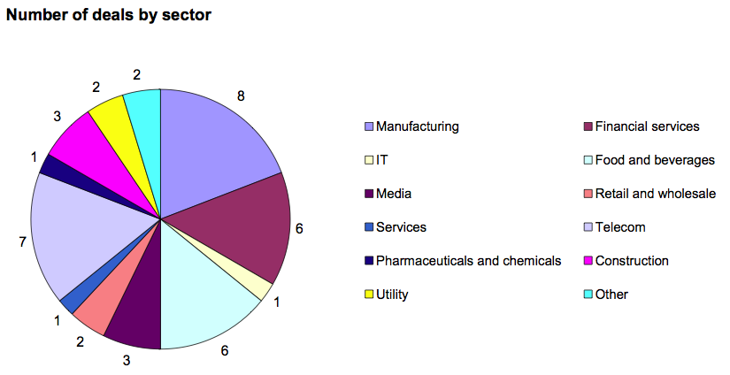 Figure 2: Number of deals by sector