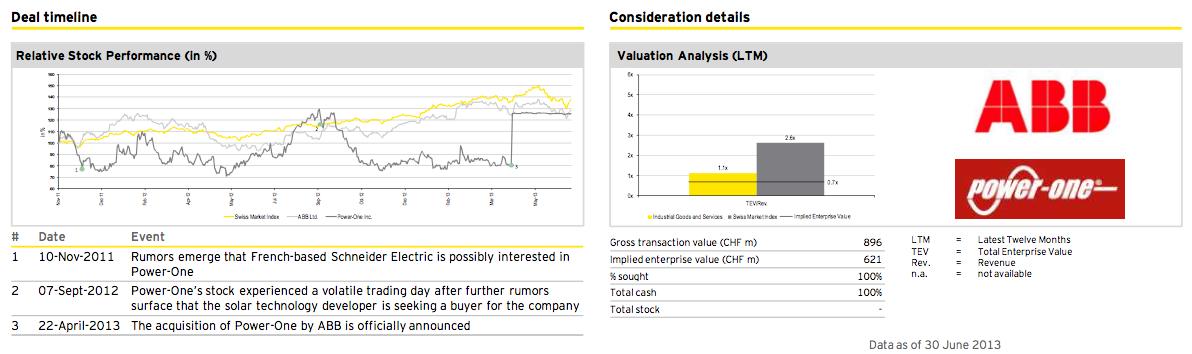 Figure 20: Deal of the quarter Q2 2013